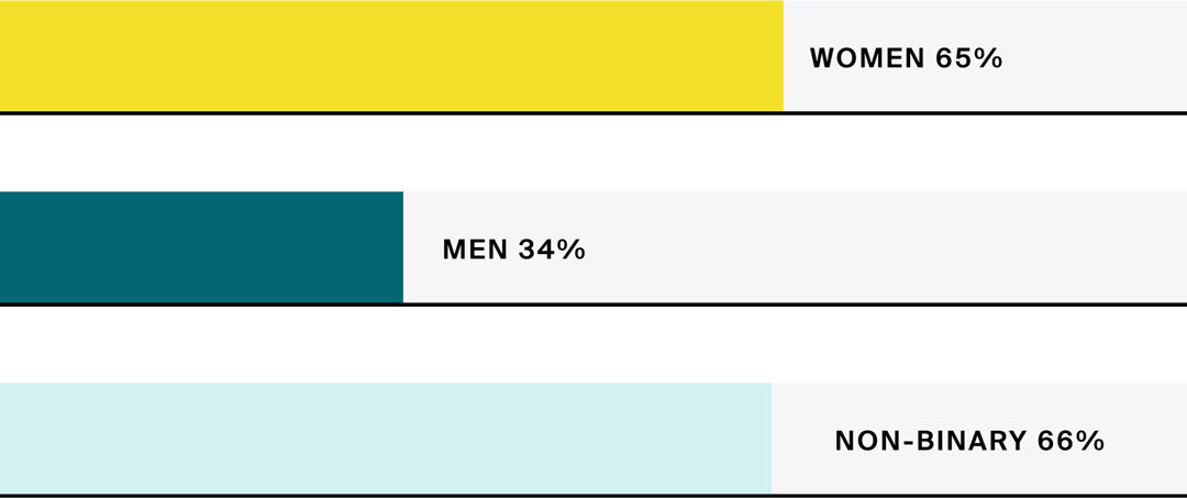 Bar chart showing percentage of gender groups saying that seeing women in leadership roles makes them more likely to apply to a job. 65% of women, 34% of men and 66% of non-binary respondents stated that this made them more likely to apply.